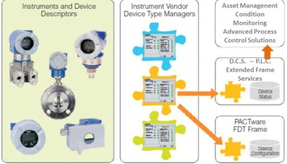 Field Device Management